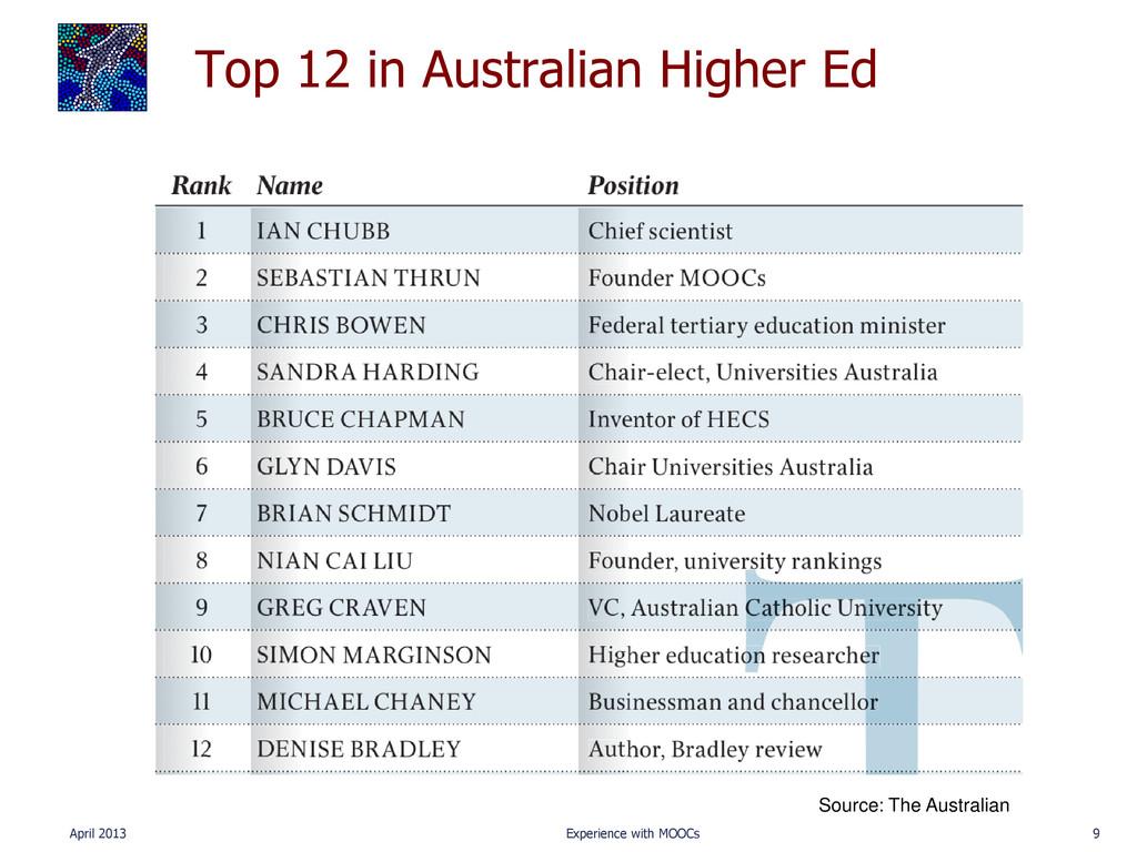 Top 12 in Australian Higher Ed April 2013 Exper...