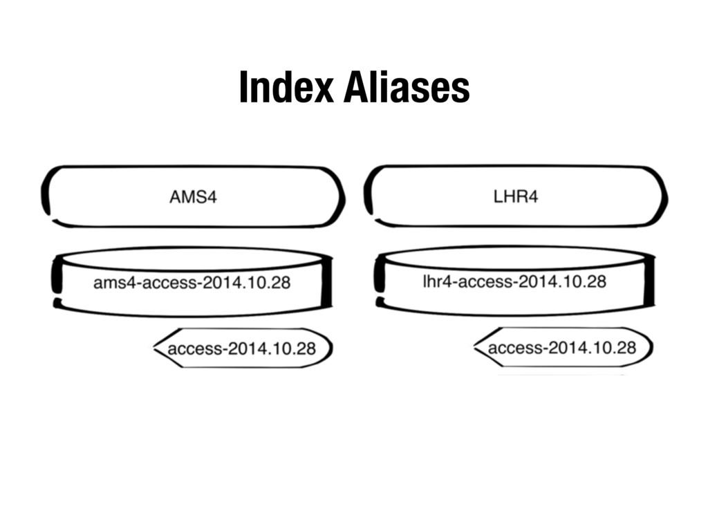 Index Aliases