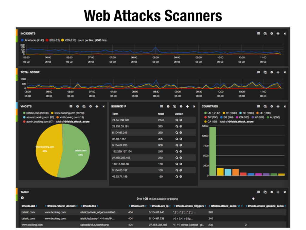 Web Attacks Scanners