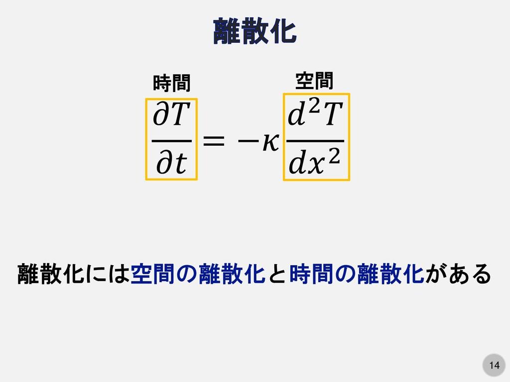 14 14   = − 2 2 離散化には空間の離散化と時間の離散化がある 時間 空間