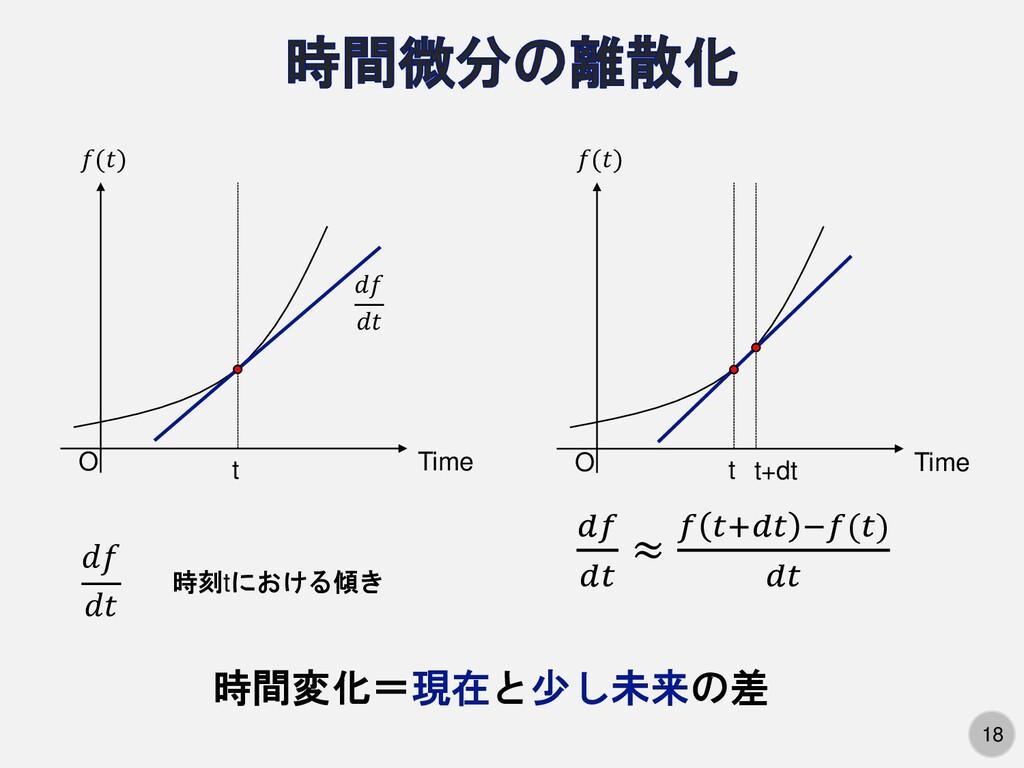 18 18 O Time t ()     時刻tにおける傾き O Time t ()   ≈...
