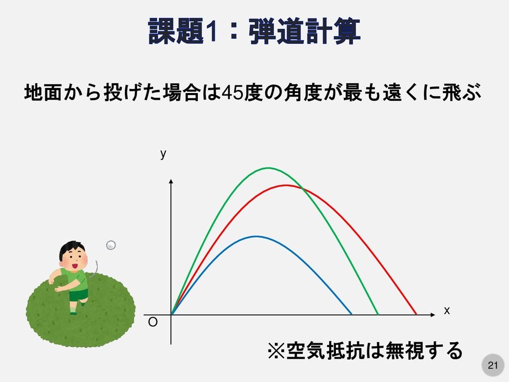 21 O x y 地面から投げた場合は45度の角度が最も遠くに飛ぶ ※空気抵抗は無視する