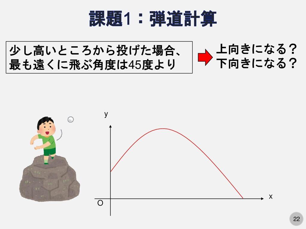 22 O x y 少し高いところから投げた場合、 最も遠くに飛ぶ角度は45度より 上向きになる...