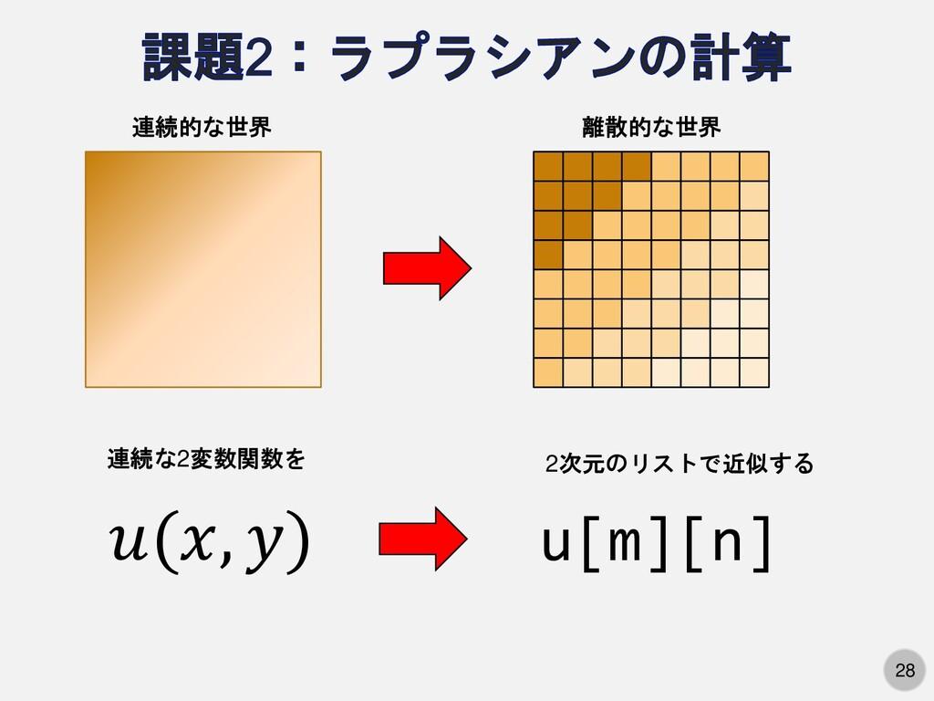 28 連続的な世界 離散的な世界 (, ) u[m][n] 連続な2変数関数を 2次元のリスト...