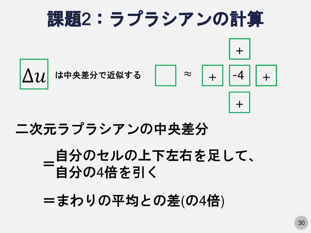 30 は中央差分で近似する ∆ + + + + ≈ -4 二次元ラプラシアンの中央差分 自分の...