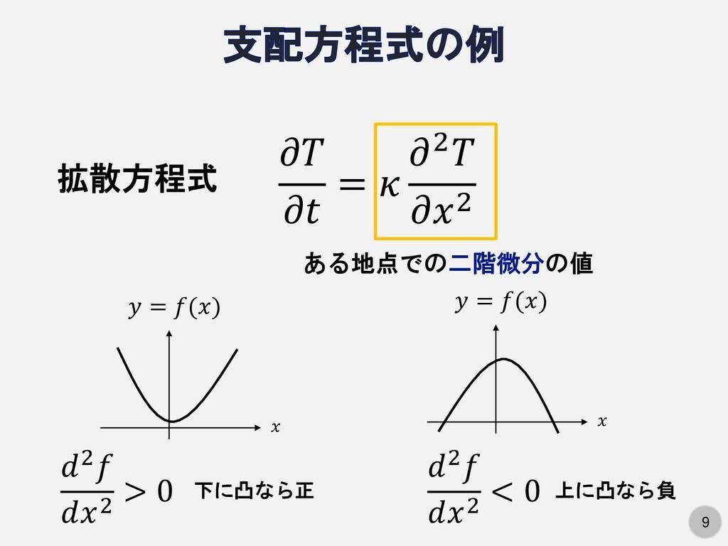 9 9   =  2 2 拡散方程式 ある地点での二階微分の値  = () 2 2 > 0 2...