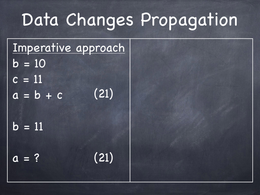 Data Changes Propagation Imperative approach  b...