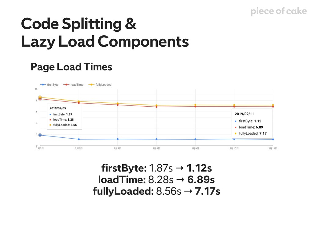 Page Load Times Code Splitting & Lazy Load Comp...