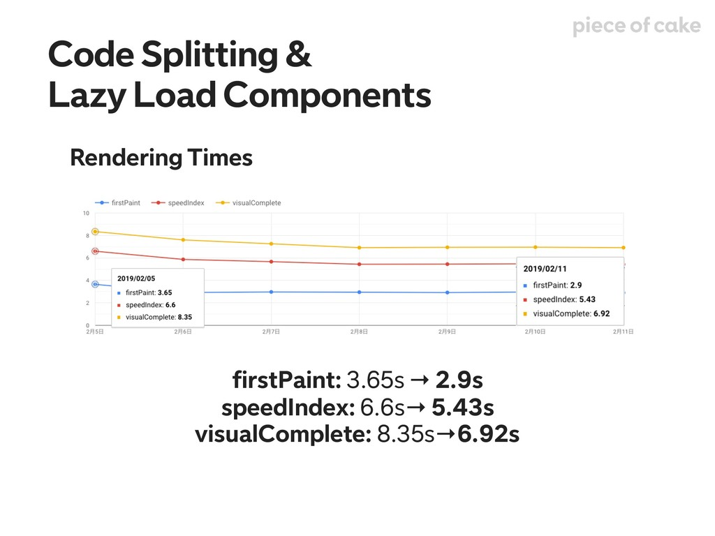 Rendering Times Code Splitting & Lazy Load Comp...