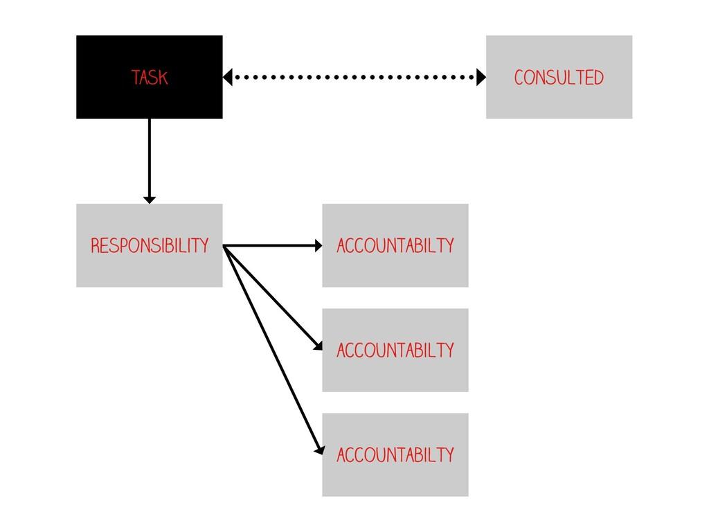 accountabilty Task accountabilty accountabilty ...