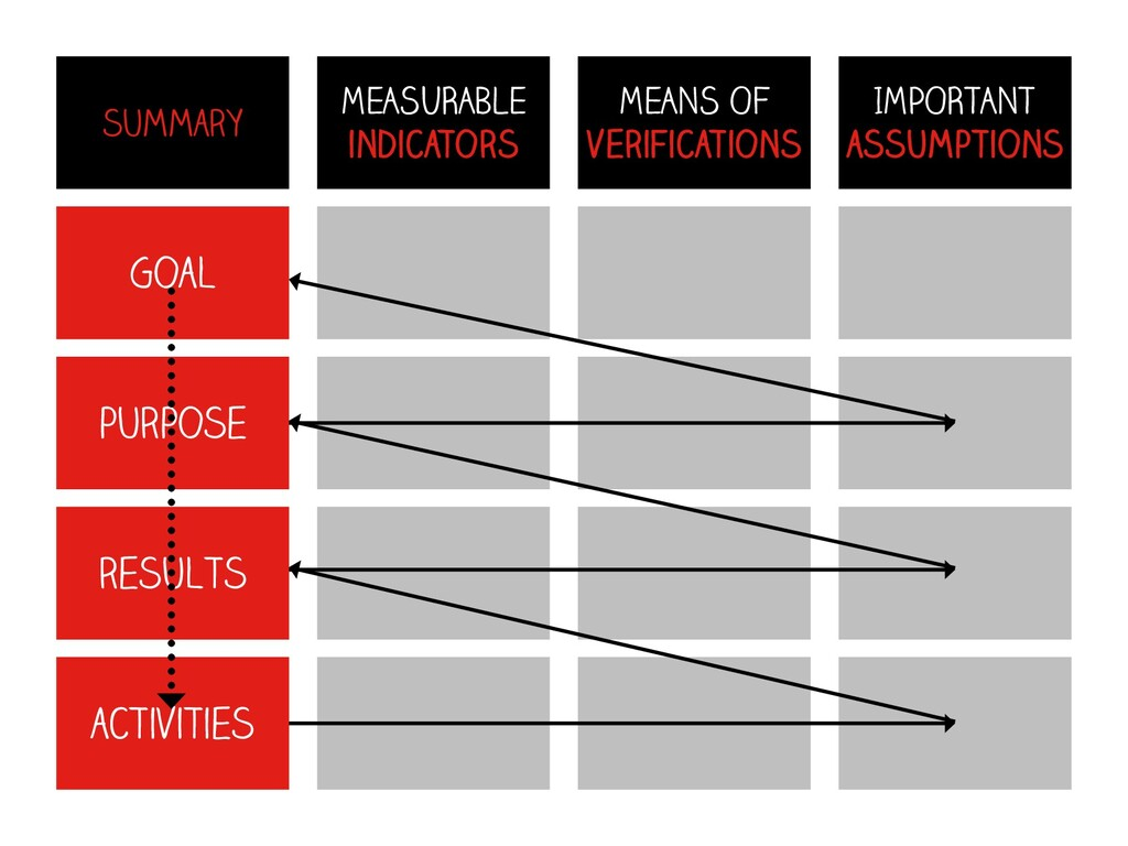 Goal summary MEASURABLE indicators MEANS OF ver...