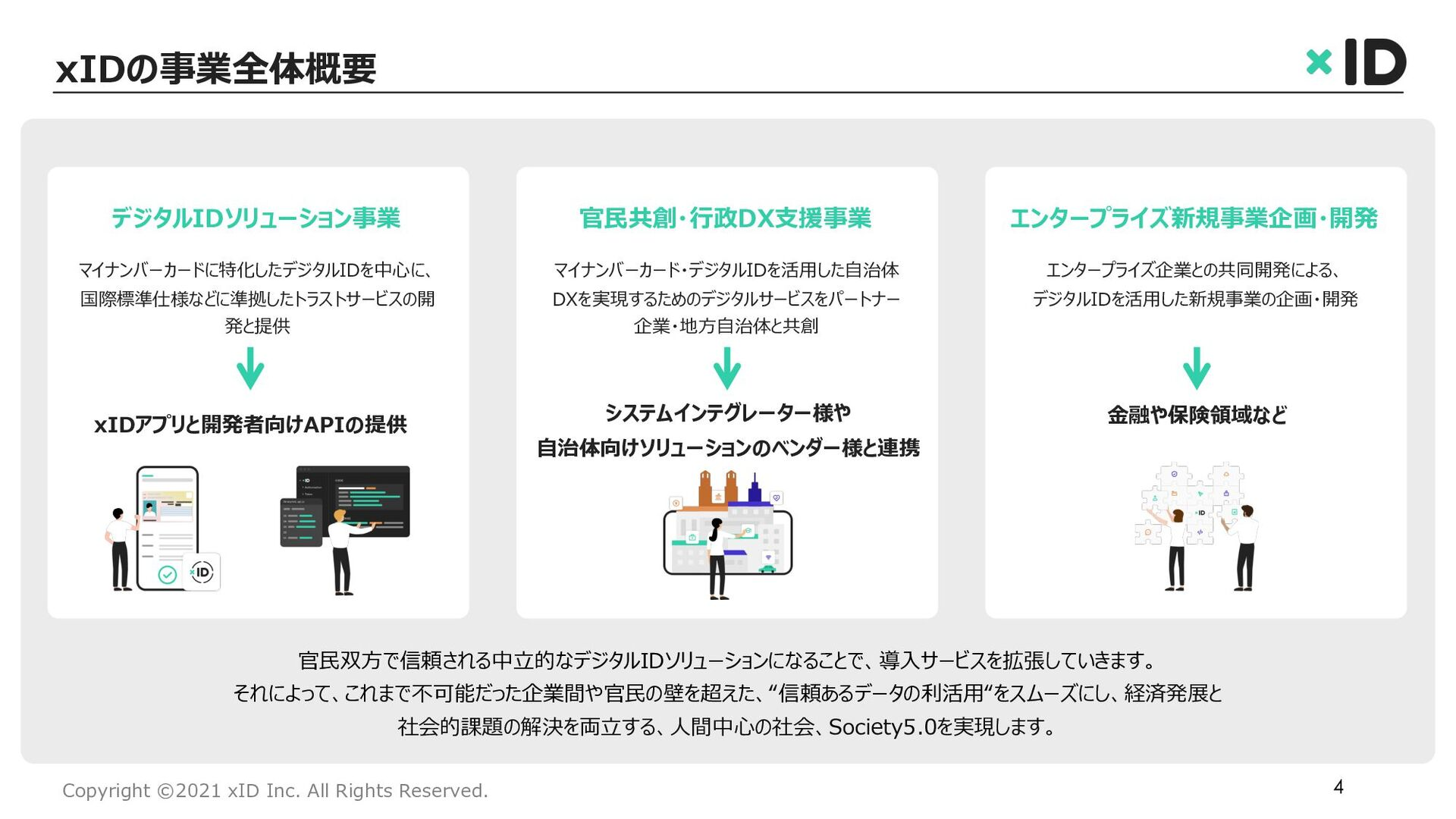 Copyright ©2021 xID Inc. All Rights Reserved. 私...