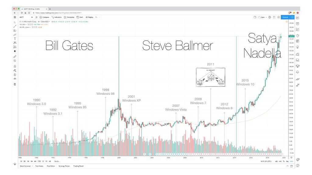 Bill Gates Steve Ballmer Satya Nadella 1990  W...
