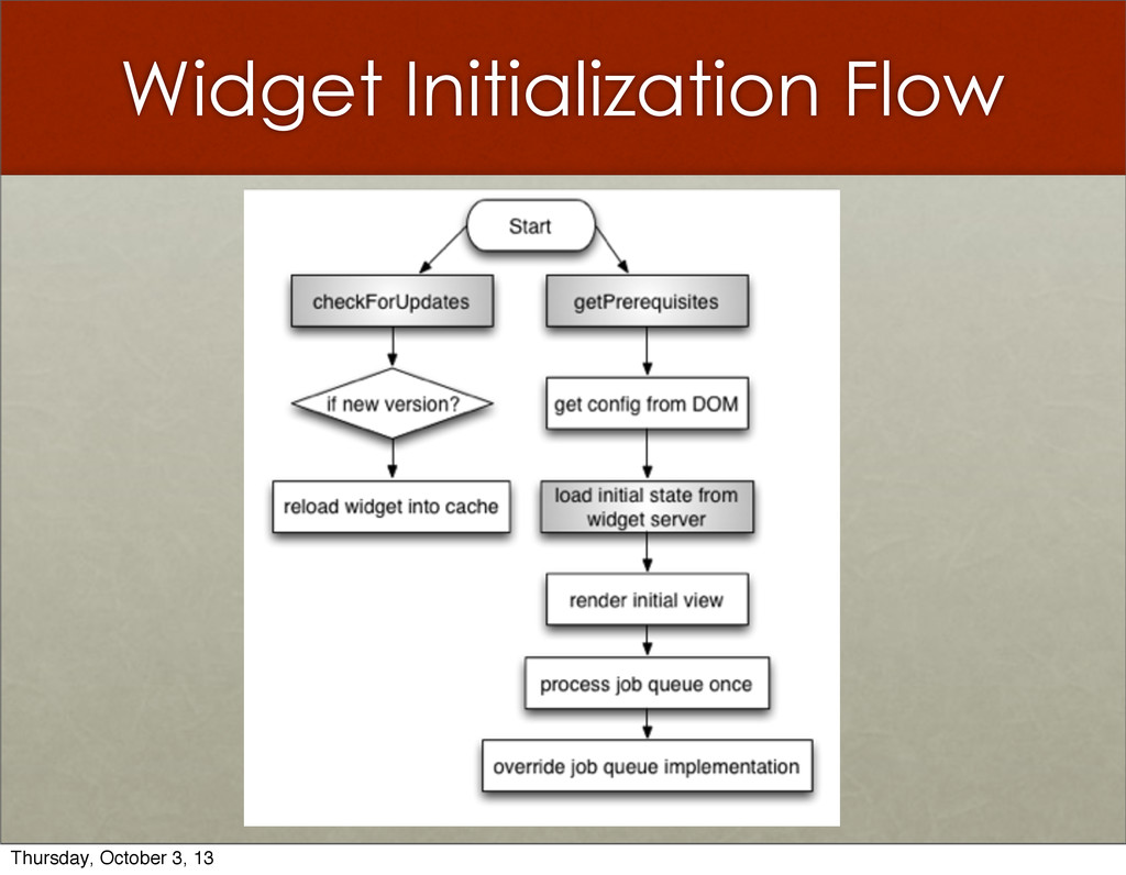 Widget Initialization Flow Thursday, October 3,...