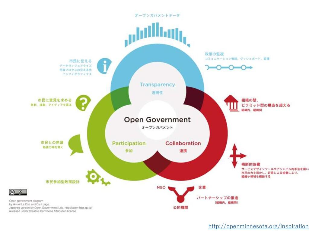 http://openminnesota.org/inspiration/
