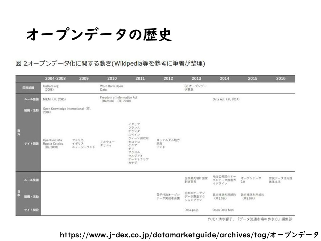 オープンデータの歴史 https://www.j-dex.co.jp/datamarketgu...