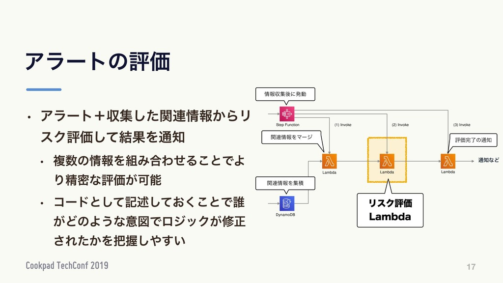 DynamoDB Step Function Lambda Lambda Lambda (1)...