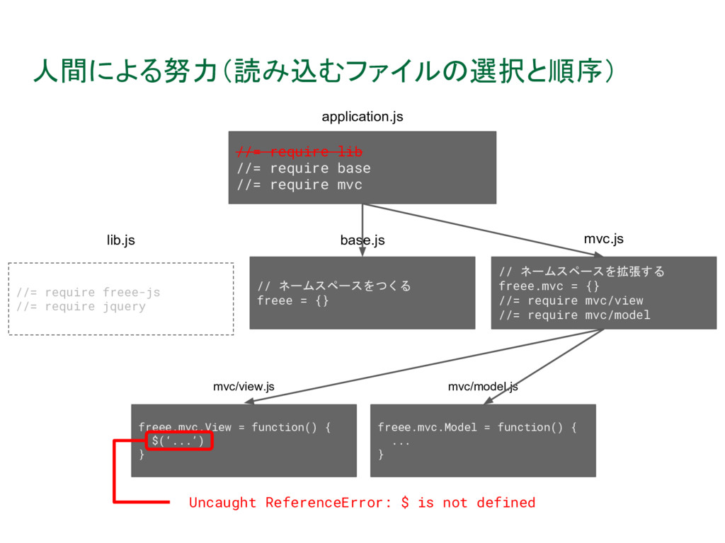 人間による努力(読み込むファイルの選択と順序) Uncaught ReferenceError...