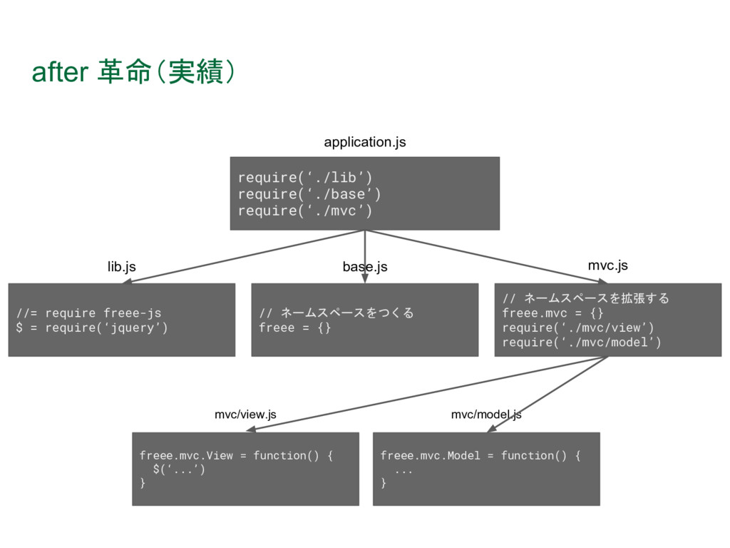 after 革命(実績) require('./lib') require('./base')...