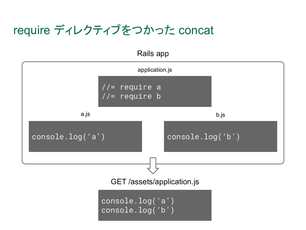 //= require a //= require b console.log('a') co...