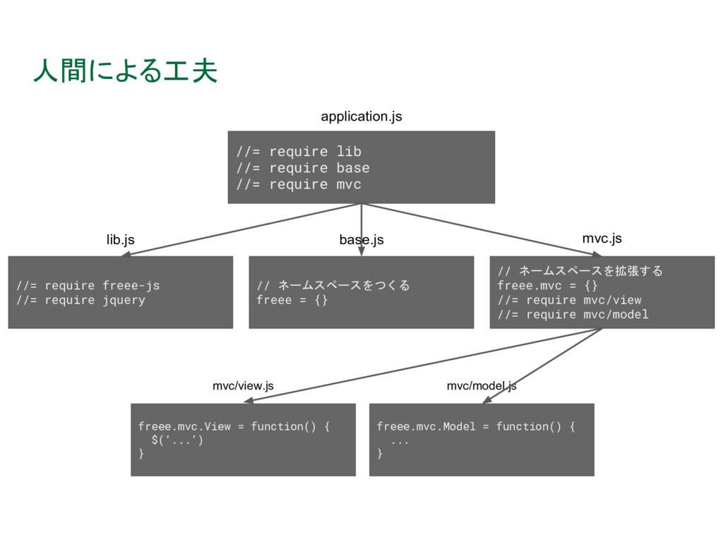 人間による工夫 //= require lib //= require base //= re...