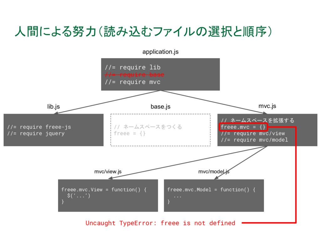 人間による努力(読み込むファイルの選択と順序) Uncaught TypeError: fre...