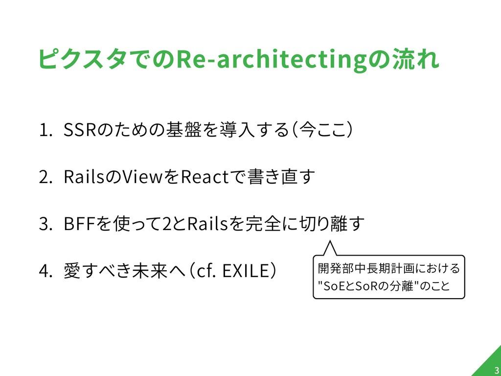 ピクスタでのRe-architectingの流れ 1. SSRのための基盤を導入する(今ここ)...
