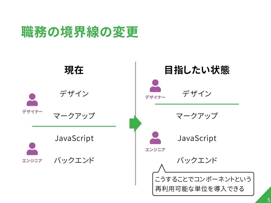 職務の境界線の変更 現在 デザイン マークアップ JavaScript バックエンド !5 目...