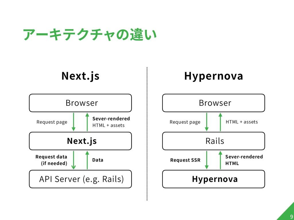 アーキテクチャの違い Next.js !9 Hypernova Browser Next.js...