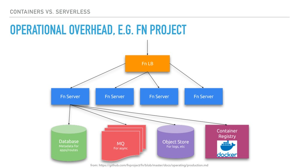 OPERATIONAL OVERHEAD, E.G. FN PROJECT CONTAINER...