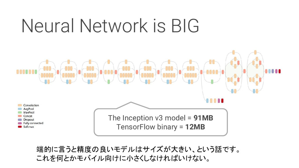 Neural Network is BIG The Inception v3 model = ...