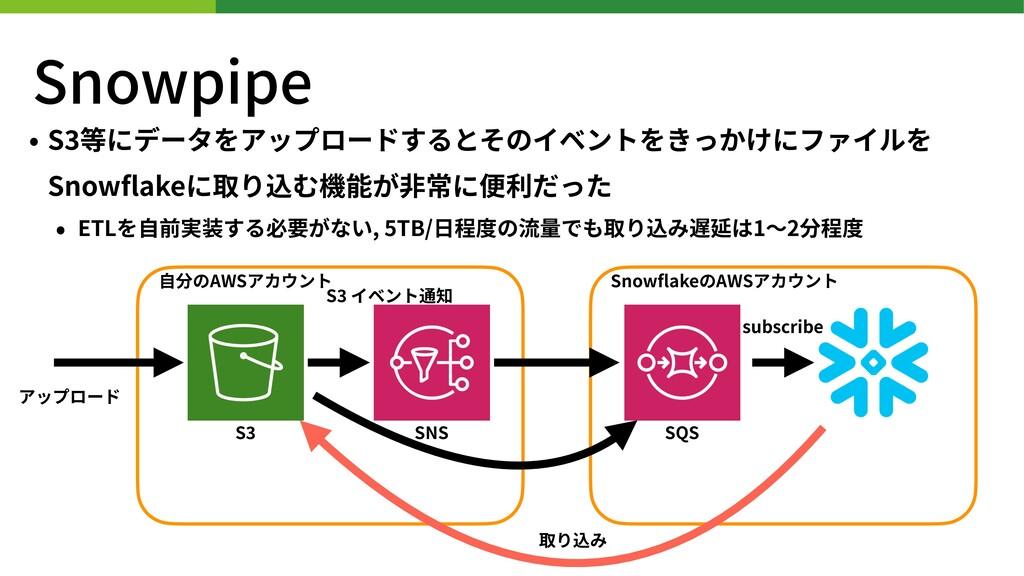 Snowpipe • S 等にデータをアップロードするとそのイベントをきっかけにファイルを S...