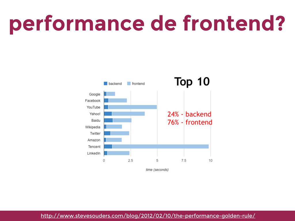 performance de frontend? http://www.stevesouder...