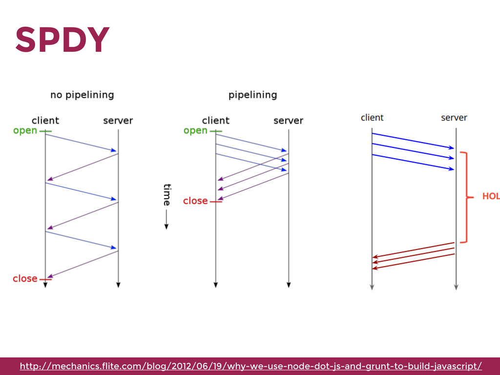 SPDY http://mechanics.flite.com/blog/2012/06/19...