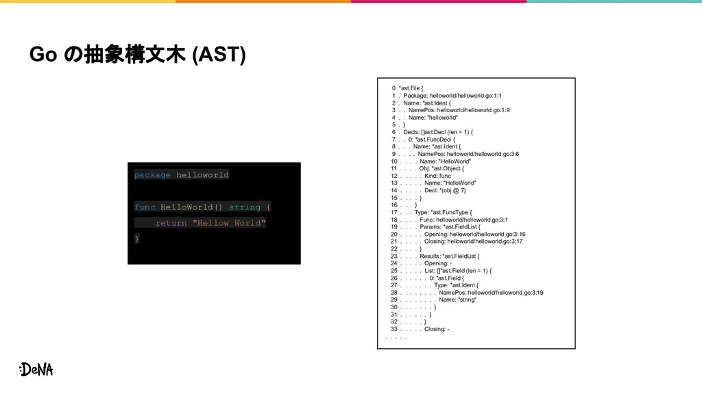 Go の抽象構文木 (AST) 0 *ast.File { 1 . Package: hell...