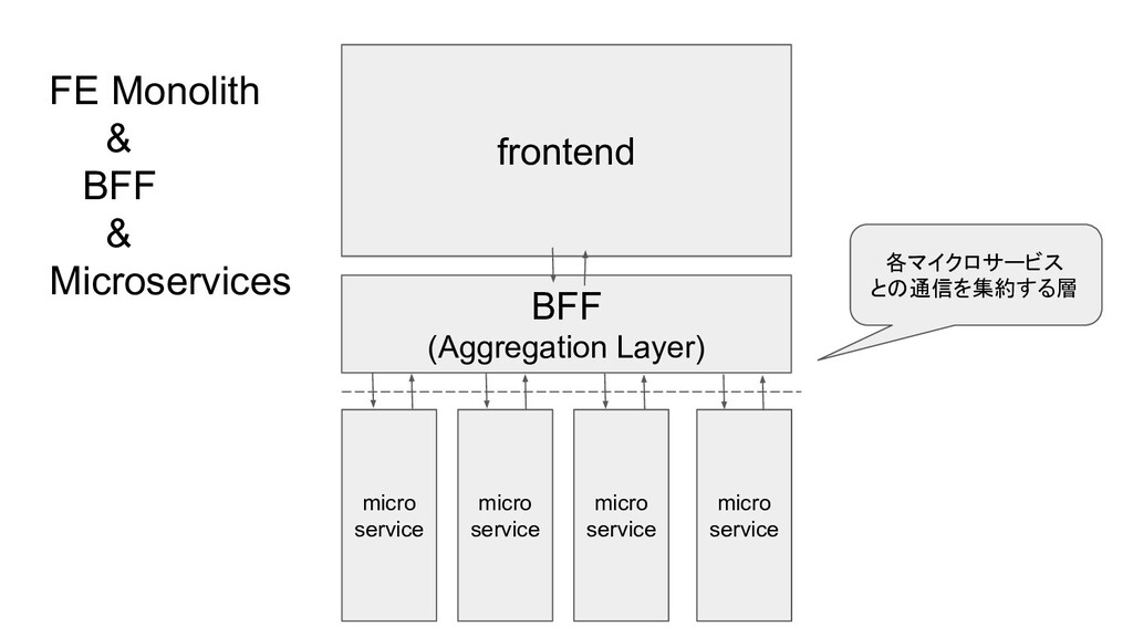 FE Monolith & BFF & Microservices frontend micr...