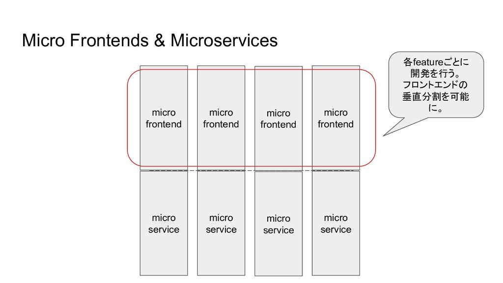 Micro Frontends & Microservices micro service m...