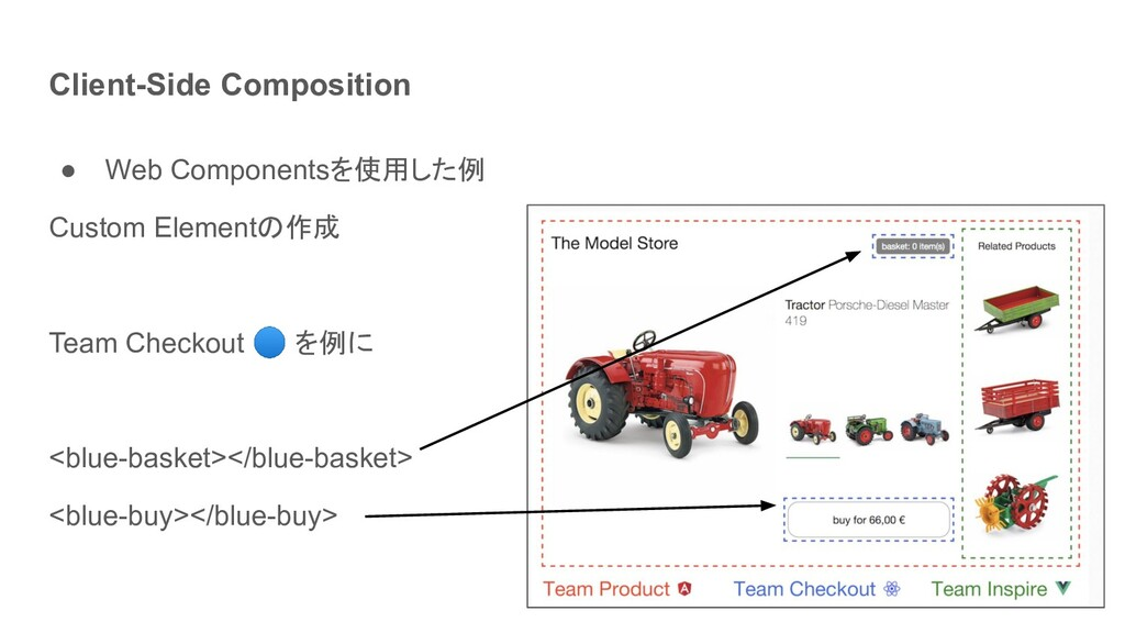 Client-Side Composition ● Web Componentsを使用した例 ...