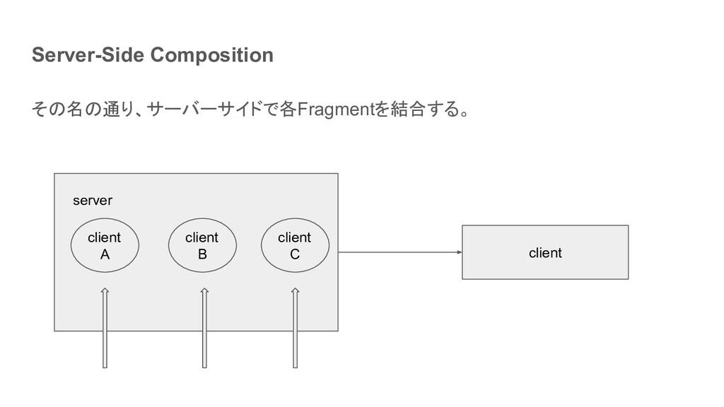 Server-Side Composition その名の通り、サーバーサイドで各Fragmen...