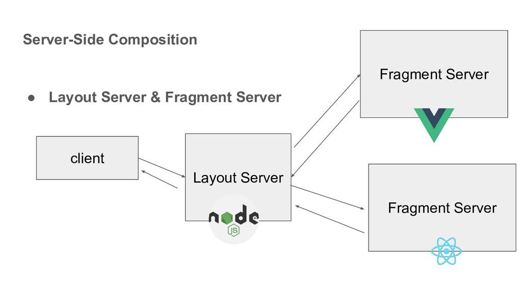 Server-Side Composition ● Layout Server & Fragm...