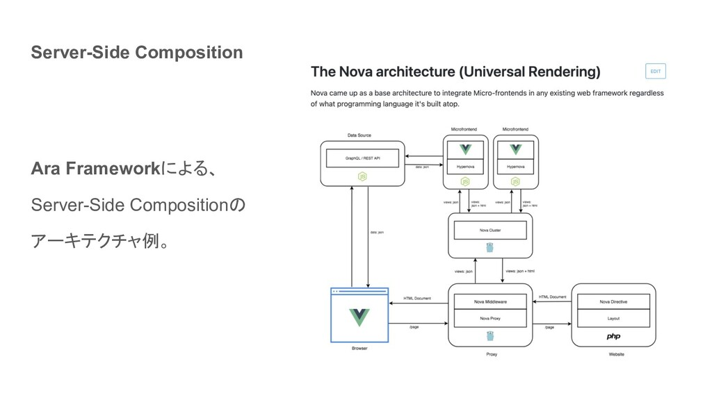 Ara Frameworkによる、 Server-Side Compositionの アーキテ...