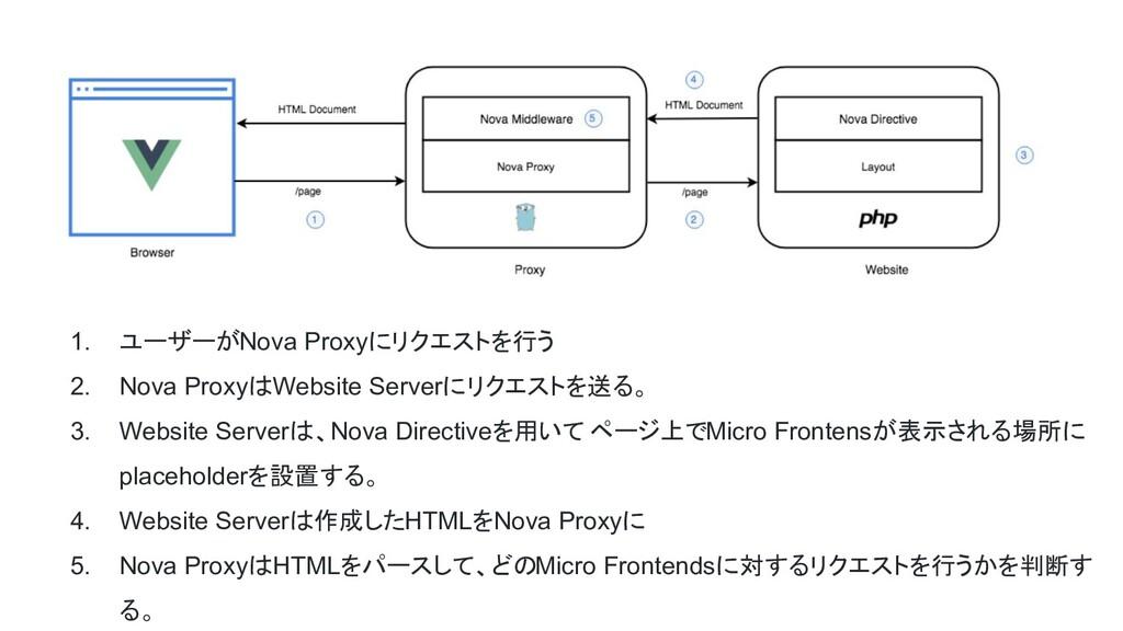 1. ユーザーがNova Proxyにリクエストを行う 2. Nova ProxyはWebsi...