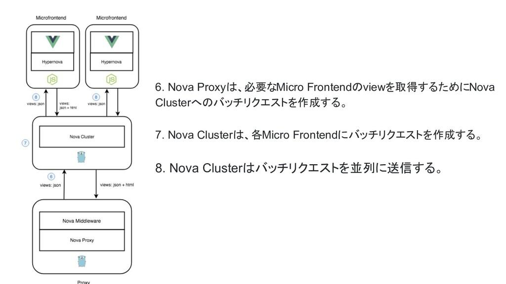 6. Nova Proxyは、必要なMicro Frontendのviewを取得するためにNo...