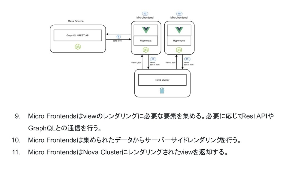 9. Micro Frontendsはviewのレンダリングに必要な要素を集める。必要に応じて...