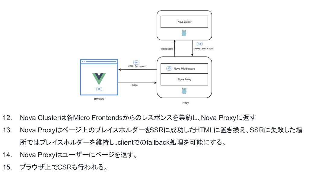 12. Nova Clusterは各Micro Frontendsからのレスポンスを集約し、N...