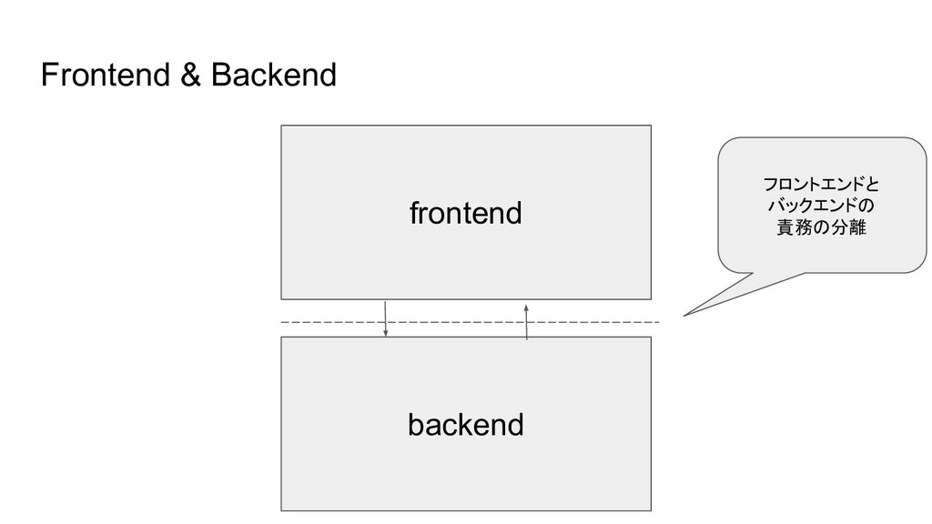 Frontend & Backend frontend backend フロントエンドと バッ...