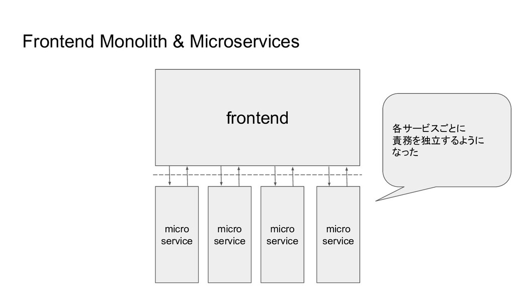 Frontend Monolith & Microservices frontend micr...