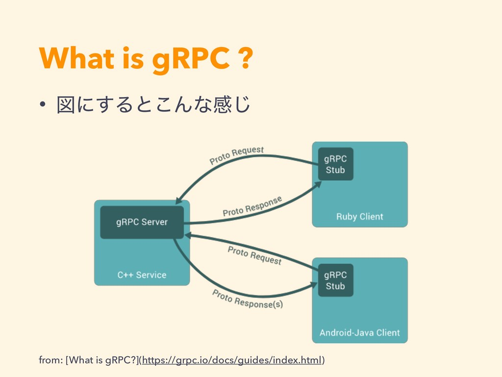 What is gRPC ? from: [What is gRPC?](https://gr...