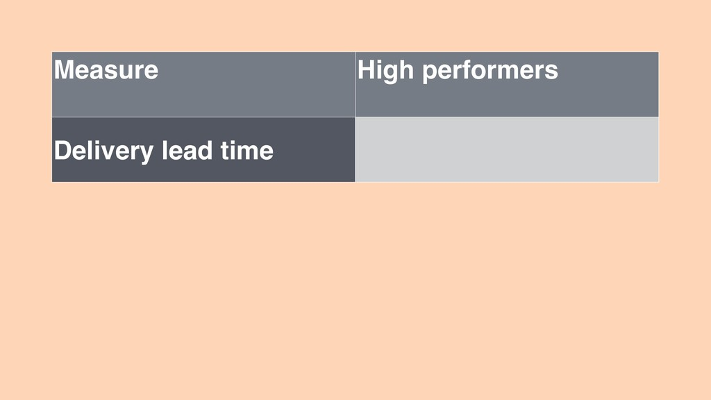 Measure High performers Delivery lead time
