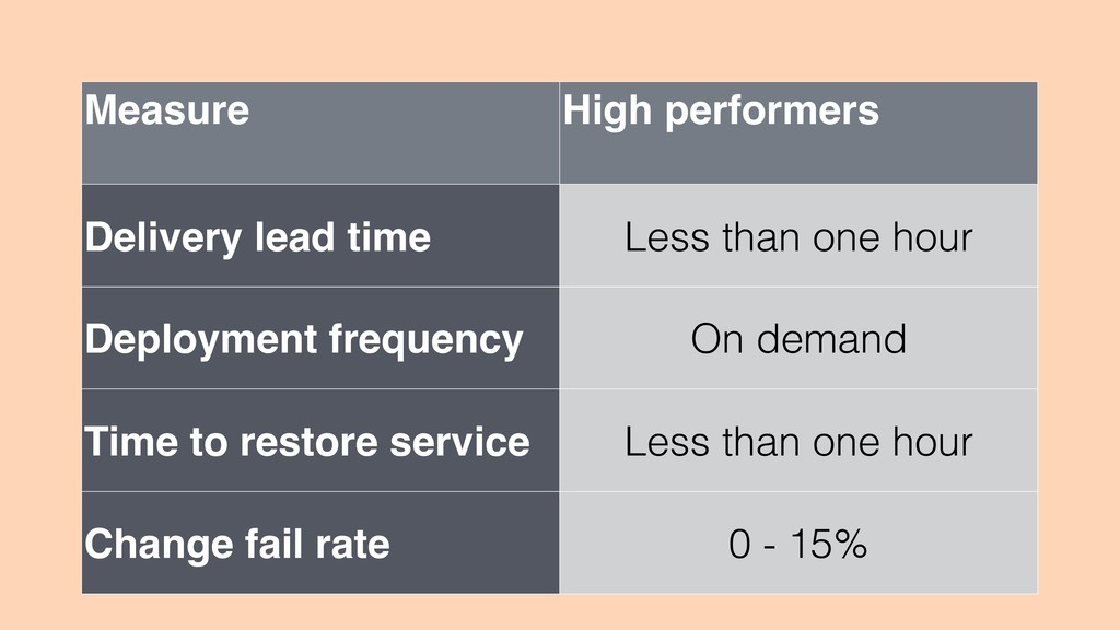 Measure High performers Delivery lead time Less...